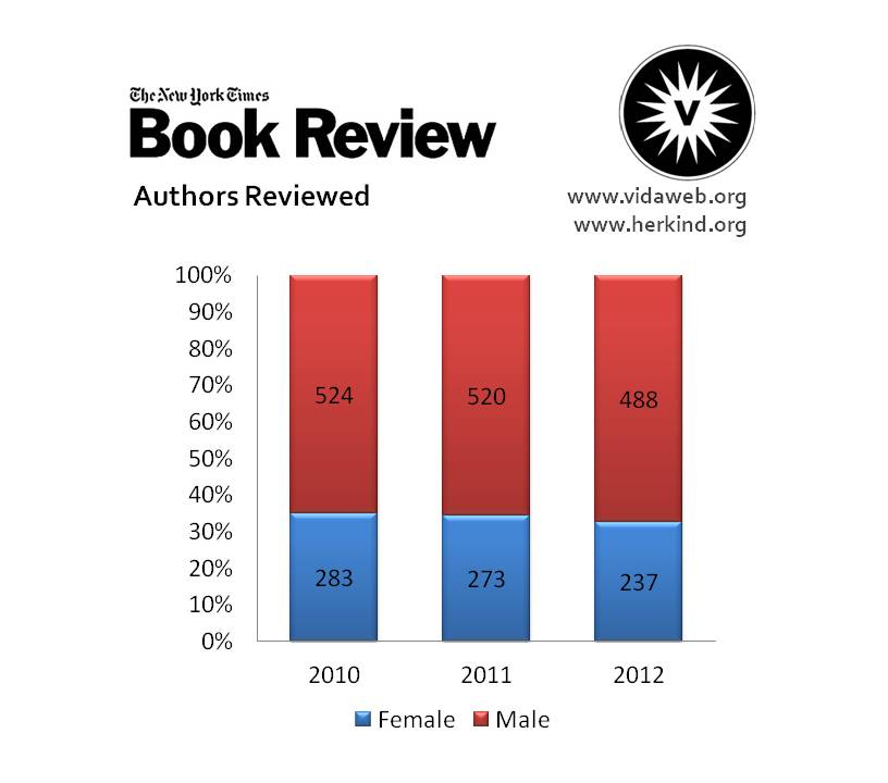 New York TImes Book Review, Authors Reviewed 2010-2012
