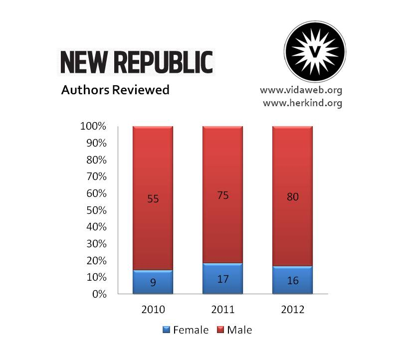 New Republic, Authors Reviewed 2010-2012